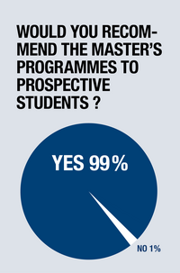 Would you recommend the master's programmes to prospective  students?