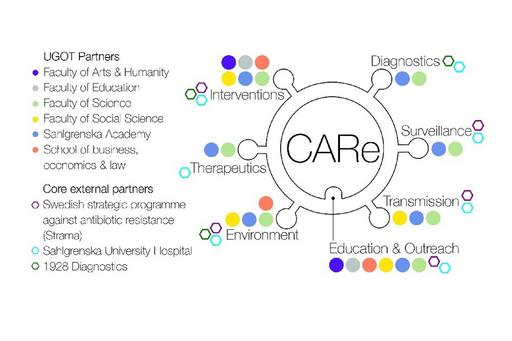 CARe overview