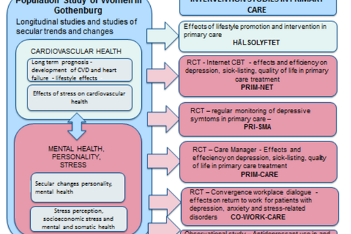 Figure describing how epidemiological research results are transferred to implementation and intervention in primary care