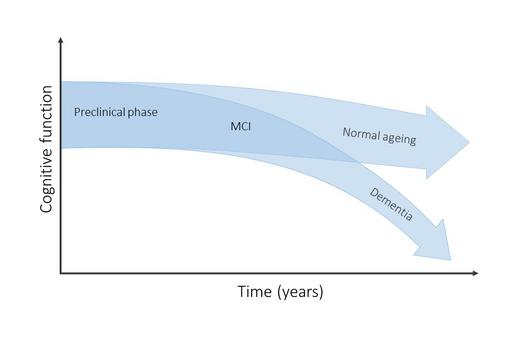 Graph of progression in Alzheimer´s disease